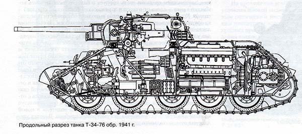 Конструкция Т34-76