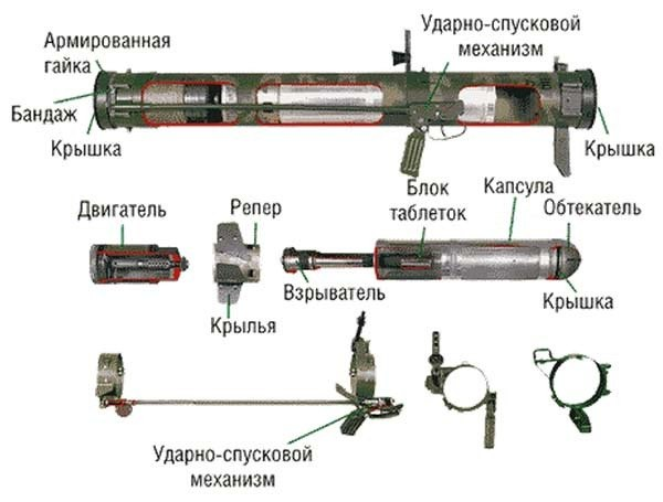Устройство РПГ 26
