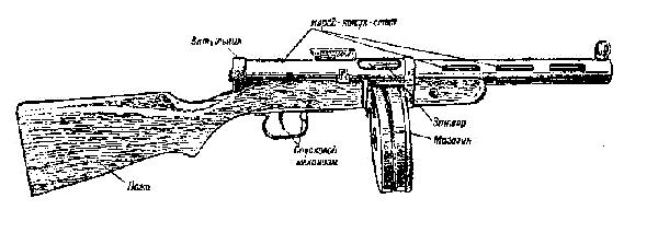 Схема пулемета Дегтярева