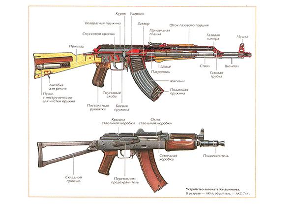 Технические характеристики автомата Калашникова