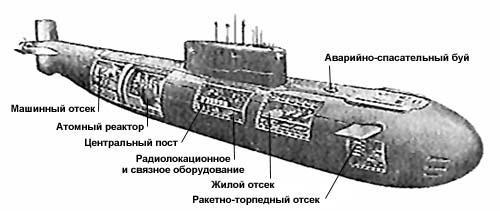 Схема подводной лодки Комсомолец