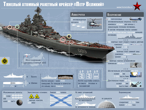 Крейсер Петр Великий — обзор с фото и видео