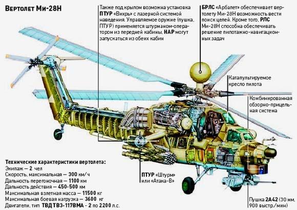 Технические характеристики МИ-28