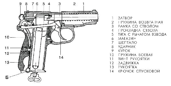 Схема пстолета Макарова