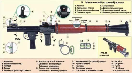 Конструкция РПГ-7