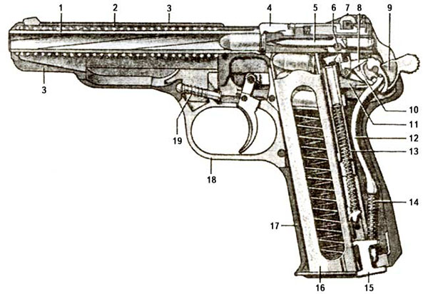 Строение пистолета
