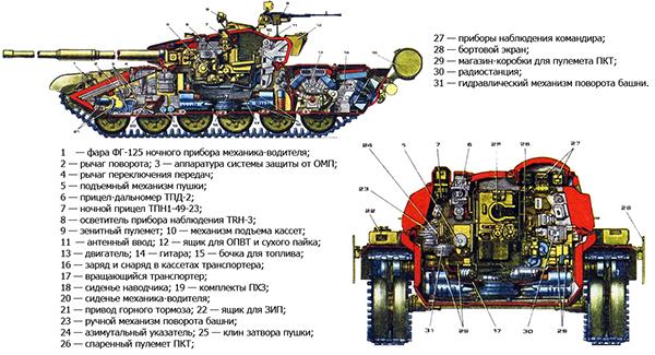 Характеристики Т 72