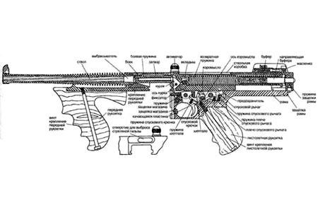 «пистолет-пулемет»