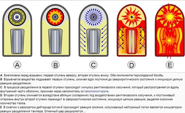 Принцип действия водородной бомбы