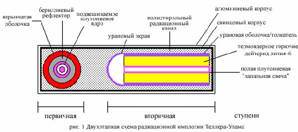 Конструкция водородной бомбы