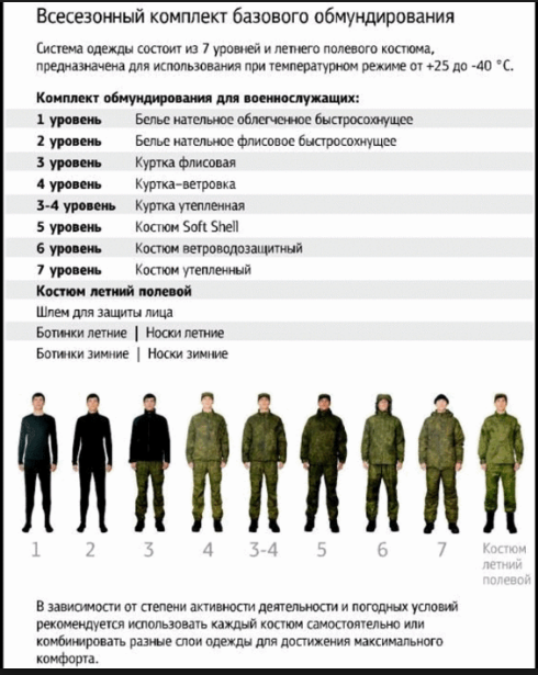 Форма одежда Российской арми Vf9