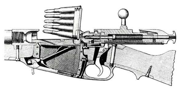 Устройство винтовки Мосина