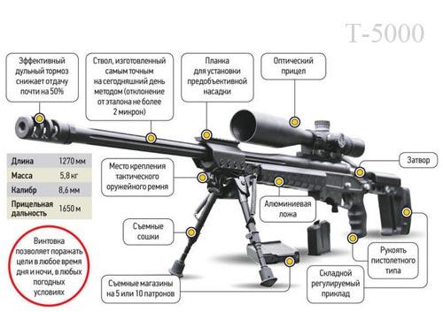 Конструкция Т-5000
