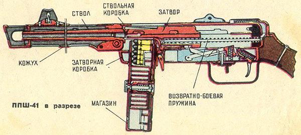 Схема ППШ