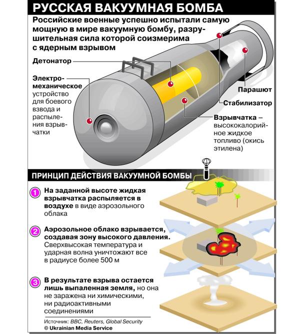 Принцип действия вакуумной бомбы