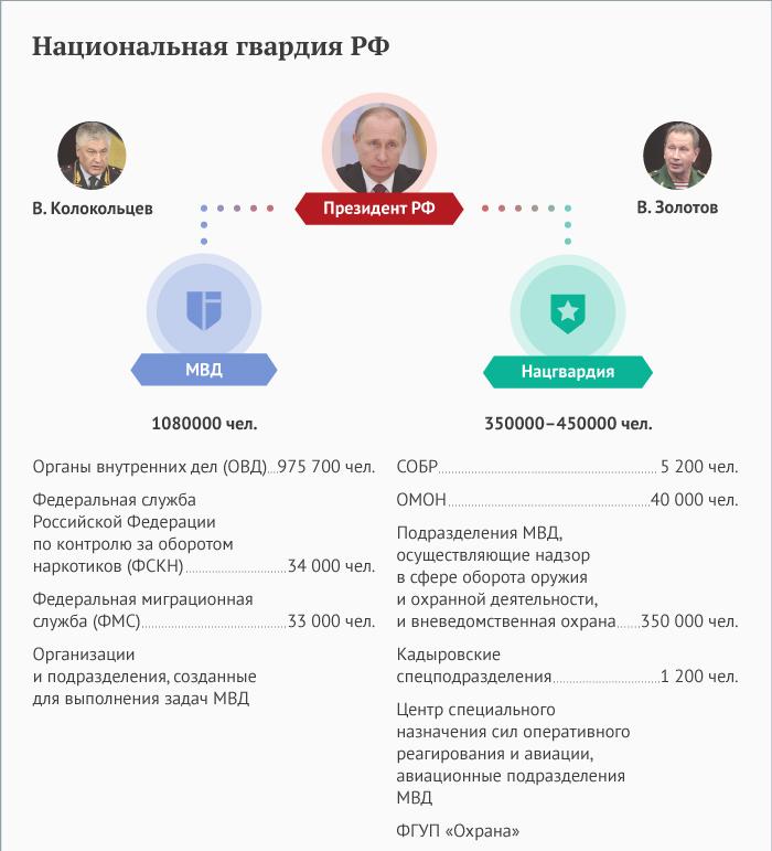 Национальная гвардия России 2020: состав и полномочия