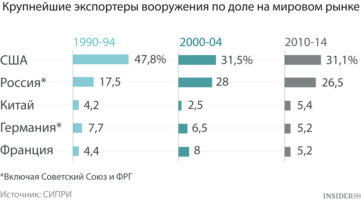 За счет чего оружейный экспорт России превысил $15 млрд