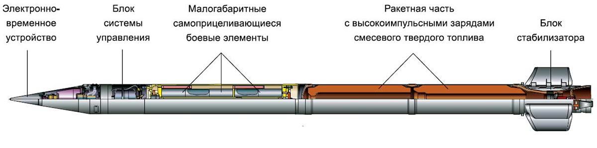 Реактивный снаряд РСЗО Град