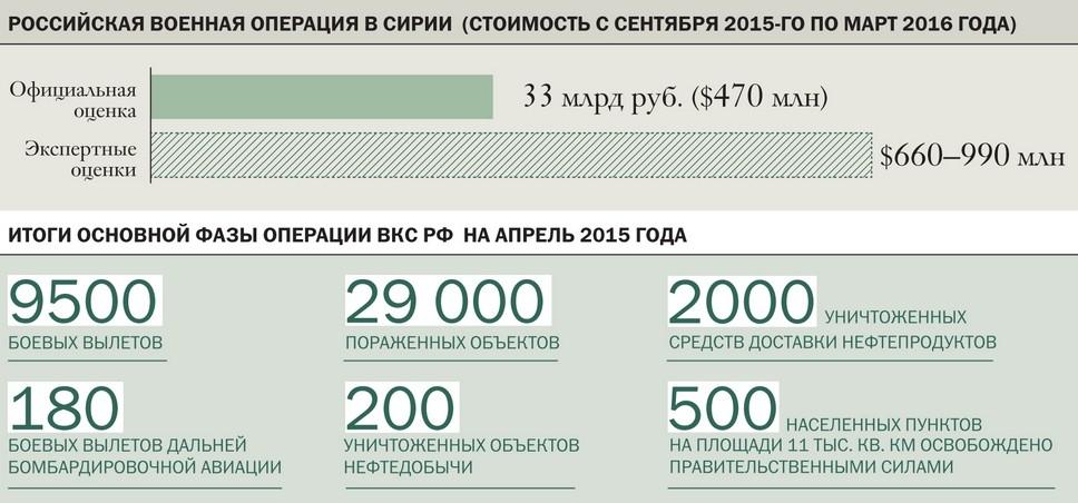 Стоимость военной российской операции в Сирии