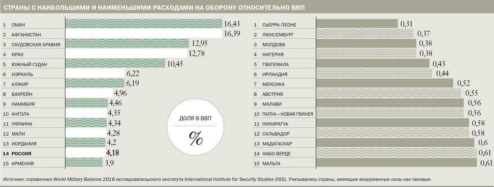 Страны с наибольшими и наименьшими расходами на оборону