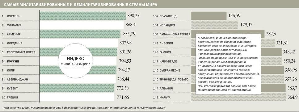 Самые милитаризированные и демилитаризированные страны мира
