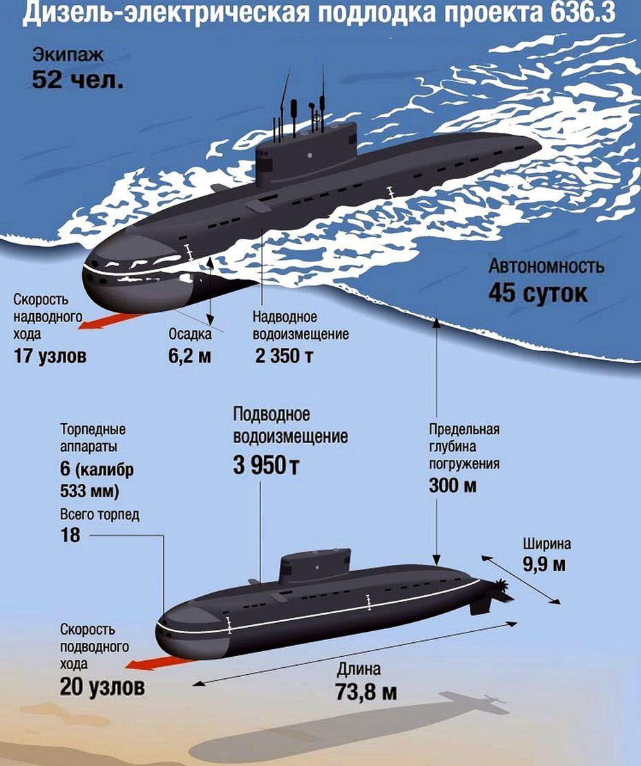 Дизель-электрическая подводная лодка проекта