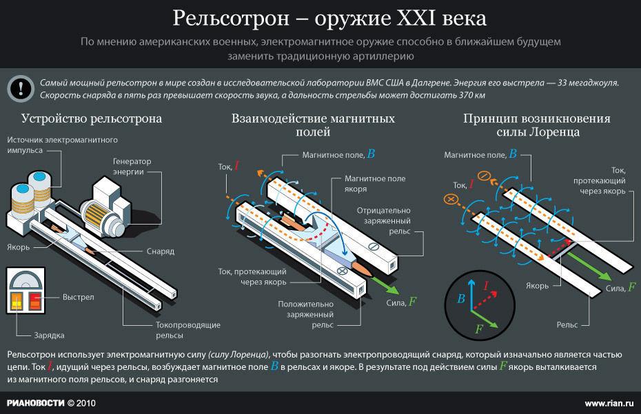 Электромагнитная пушка - рельсотрон: испытания и перспективы оружия нового поколения