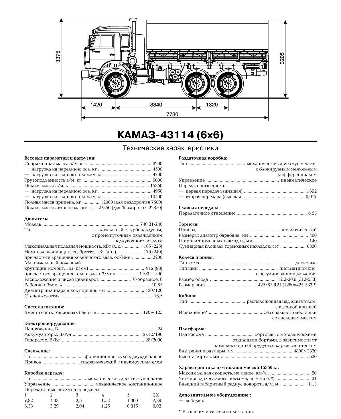 Технические характеристики Камаз-5320