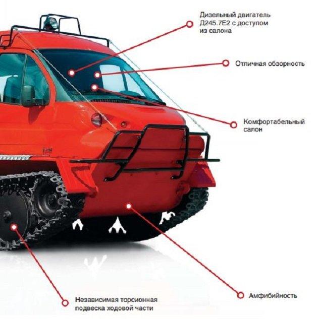 Особенности передней части ГАЗ-34039 Ирбис