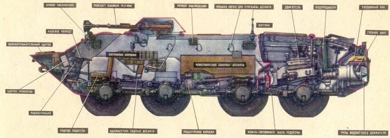 Компоновка БТР-70