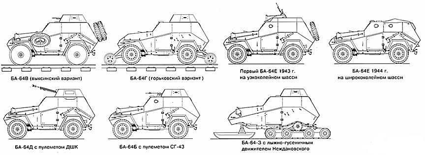 Модификации БА-64
