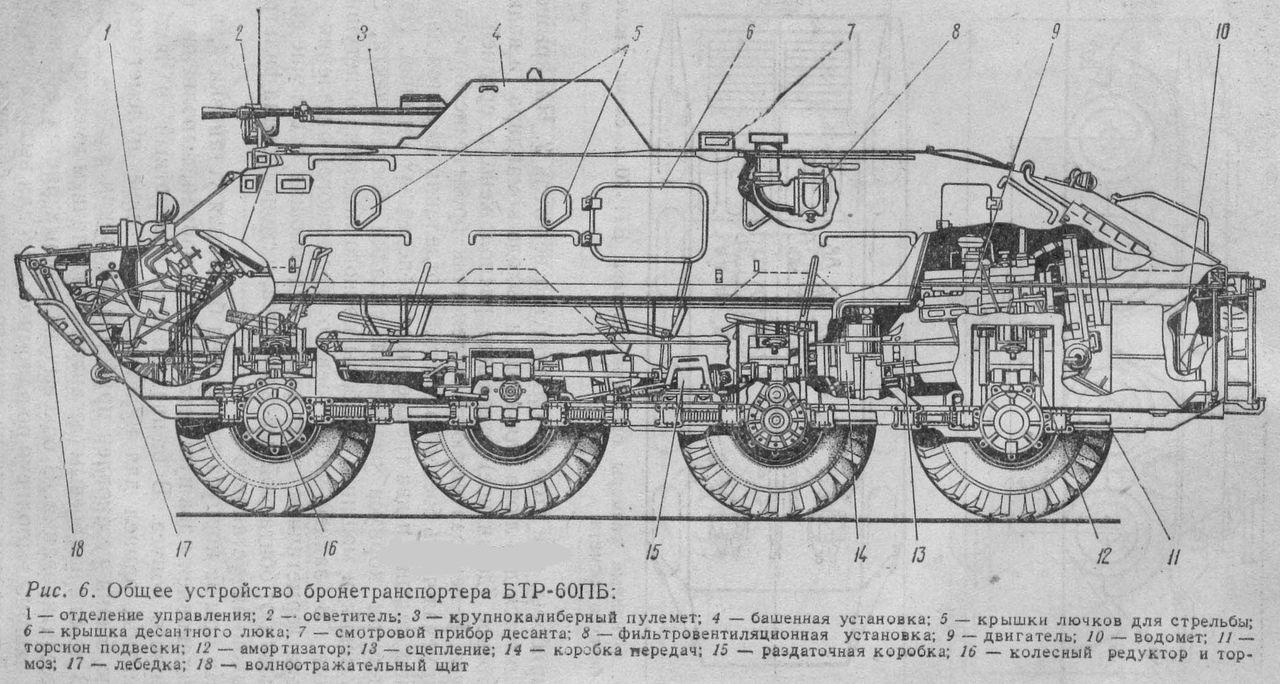Устройство БТР-60ПБ