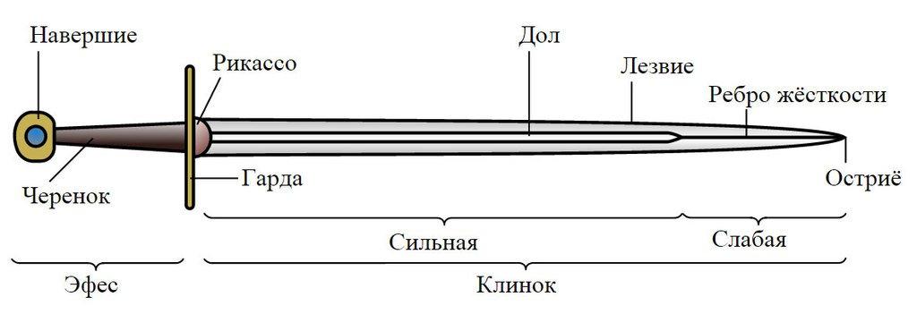 Схема строения меча