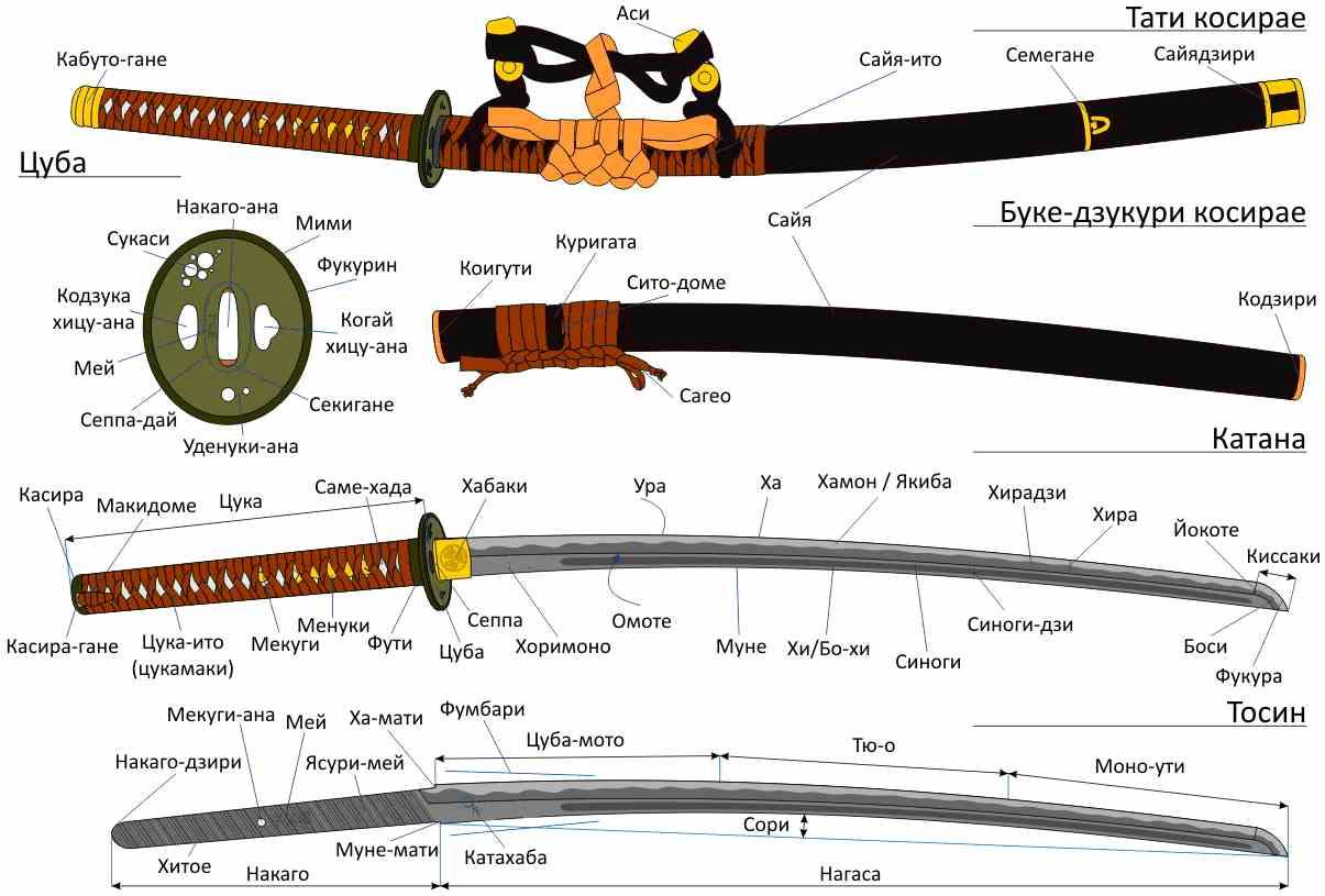 Части японского меча