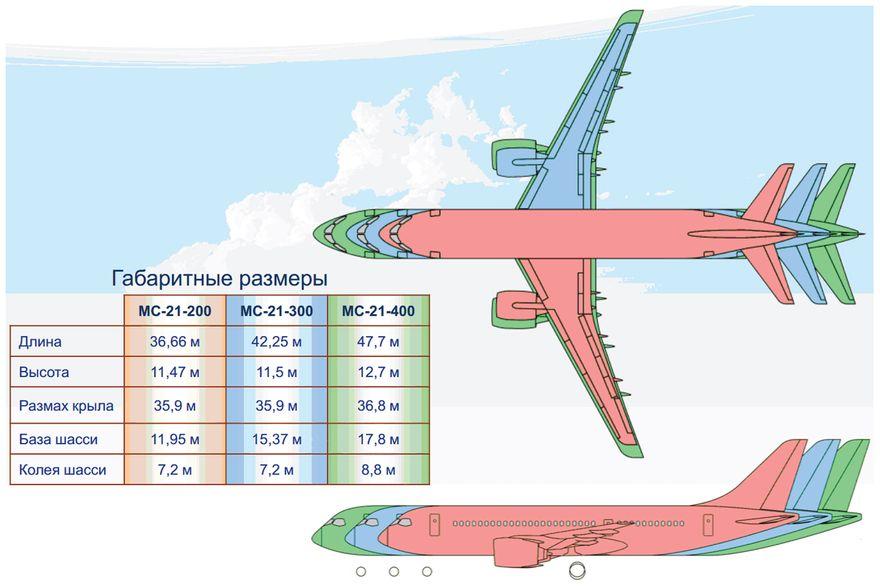 Различные модели МС-21