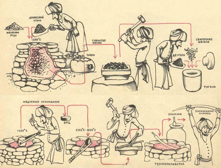 Схема изготовления булатной стали