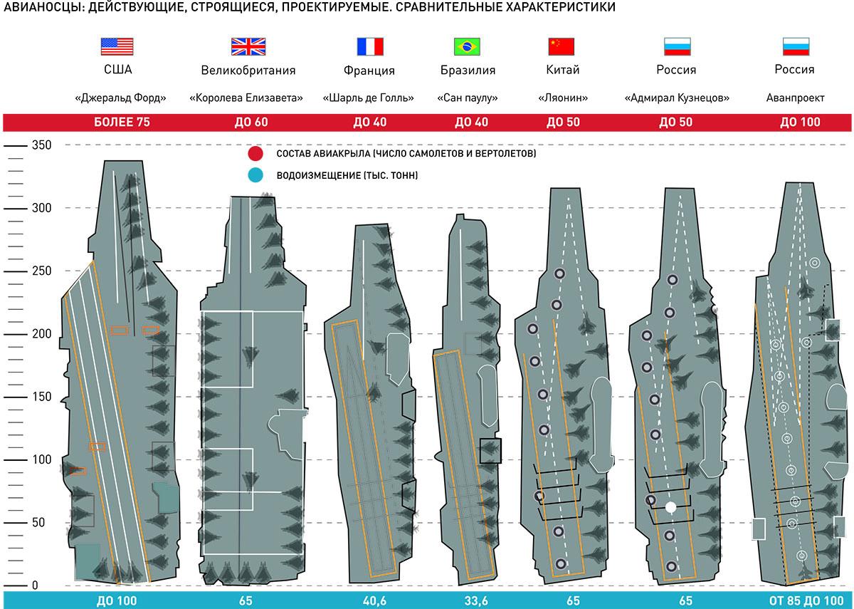 Сравнительные характеристики авианосцев разных стран