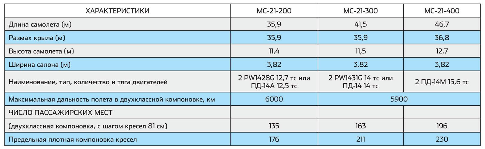 Таблица технических характеристик самолета