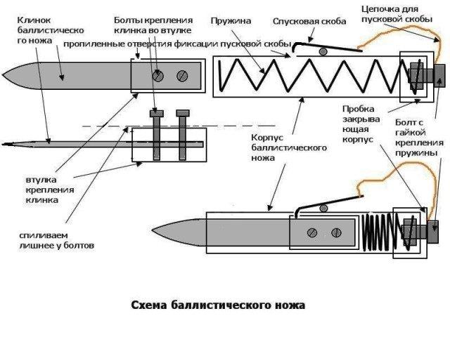Схема баллистического ножа