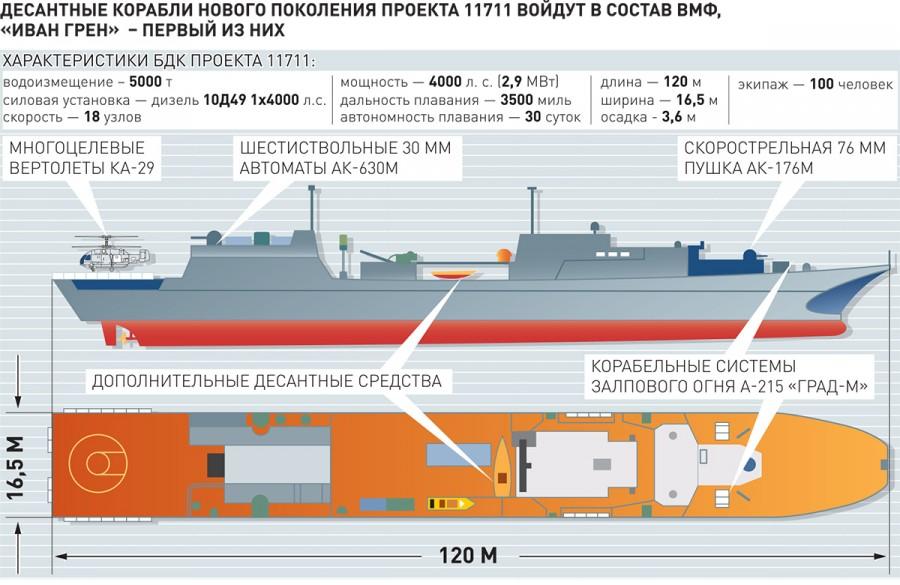 Схема кораблей проекта 11711