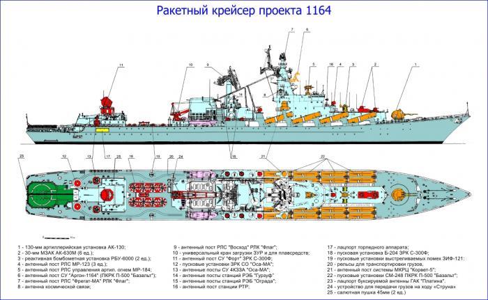 """Схема крейсера """"Маршал Устинов"""""""