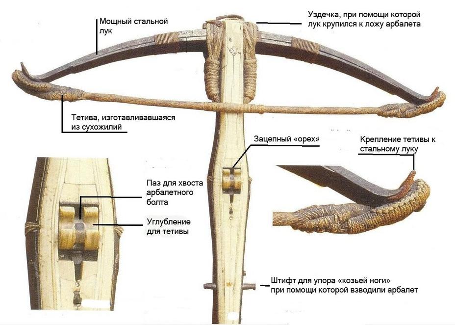 Составные части арбалета