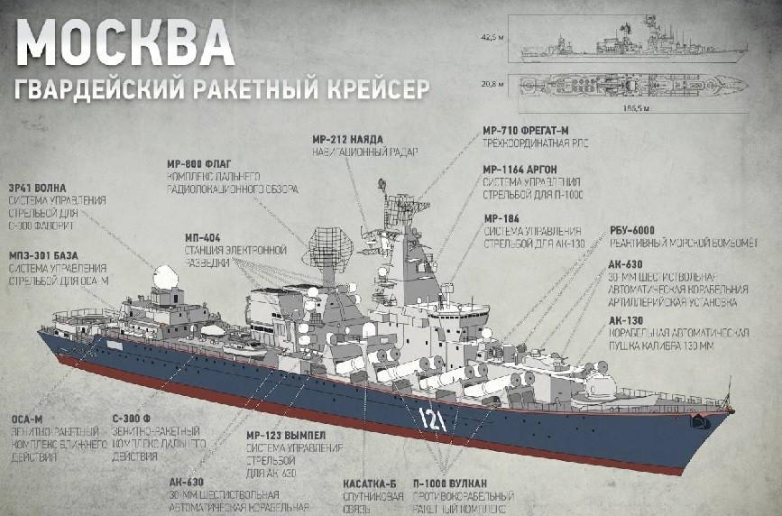 Вооружение флагмана Черноморского флота