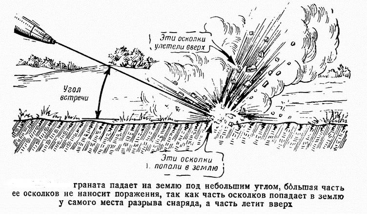 Действие осколочно-фугасных снарядов