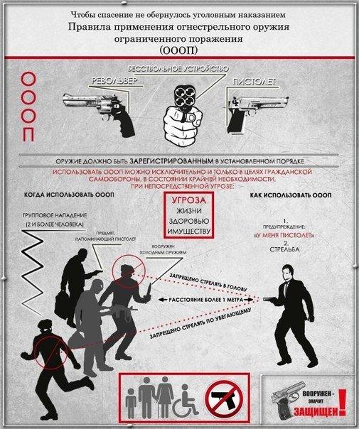 Правила применения оружия