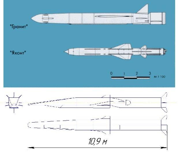 Размеры ракет