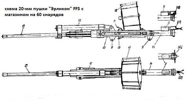 Схема пушки Эрликон