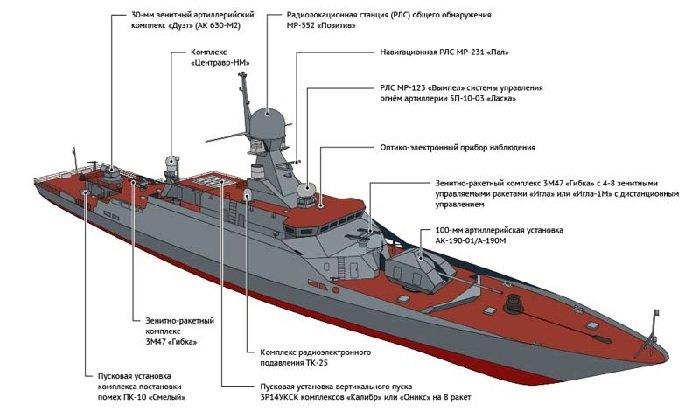 Схема расположения вооружения