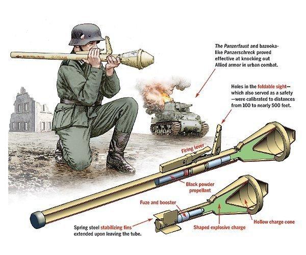 Стрельба из одноразового гранатомета