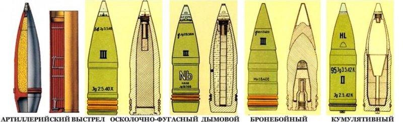Типы артиллерийских снарядов